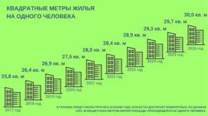 Норма квадратных метров на 1 человека в 2020