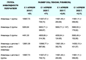 Пенсия по инвалидности в украине в 2020 году