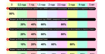 Районный и северный коэффициент в иркутске 2020
