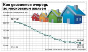 Очередь на квартиру в москве какие года получают