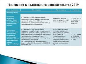 Изменения в земельном законодательстве с 1 января 2020 года в россии последние изменения