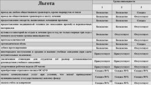 3 группа инвалидности в беларуси рабочая льготы государства
