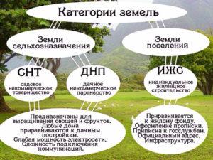 Как перевести садоводческие земли снт в земли поселений в 2020 году