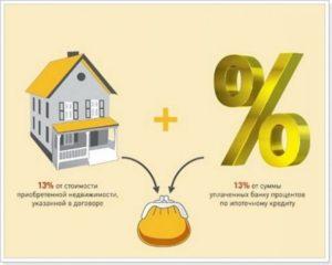 Как вернуть проценты от уплаченных процентов по ипотеке