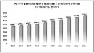 Базовая часть пенсии в 2020 для северян
