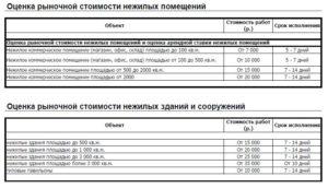 Отчет об оценке ставки арендной платы нежилого помещения