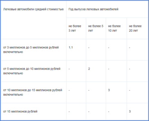 Транспортный налог в краснодарском крае на 2020 год
