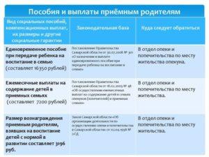 Выплаты приемным родителям москва 2020