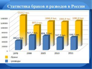 Количество разводов в россии 2020