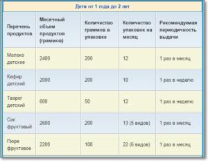 Норма молочной кухни в московской области 2020