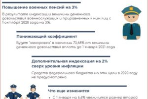 Пенсии вдов военнослужащих в 2020 году