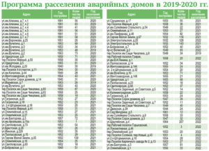 Реестр аварийных домов пермь 2020-2020