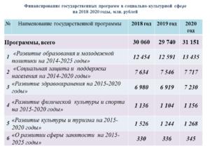 Лучшие социальные программы россии 2020